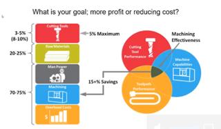 Optimize Your Manufacturing Process