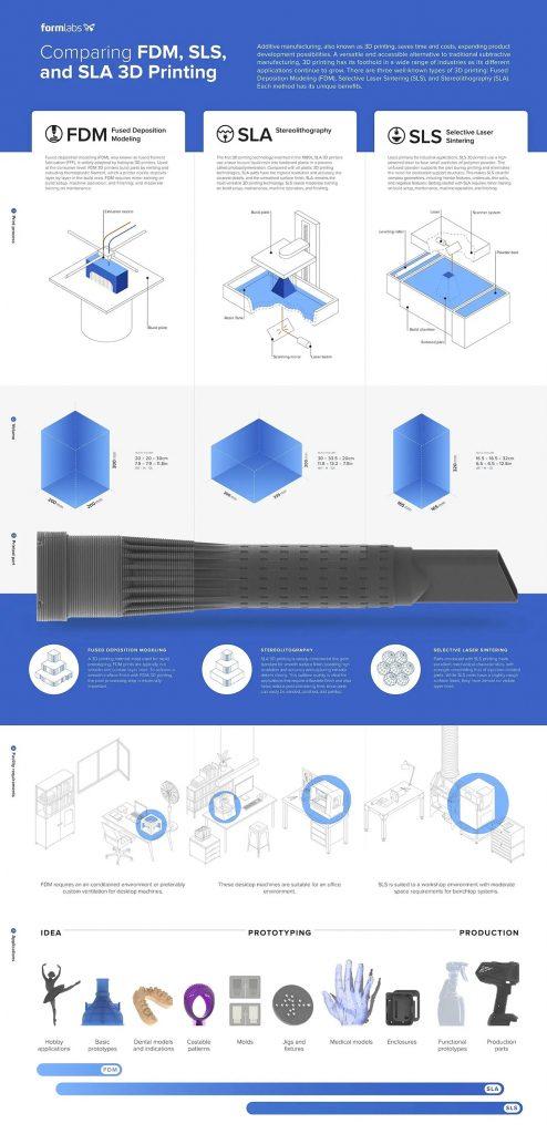 Comparing FDM, SLS, and SLA 3D Printing