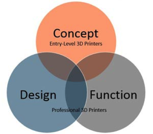 3D Printer or Rapid Prototyping