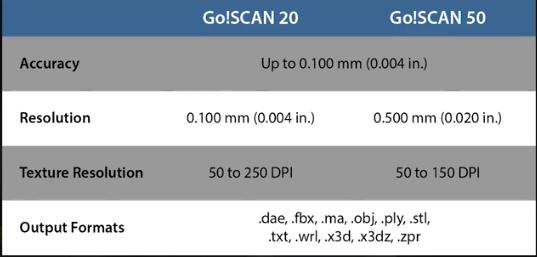 Go!Scan Portable 3D Scanner