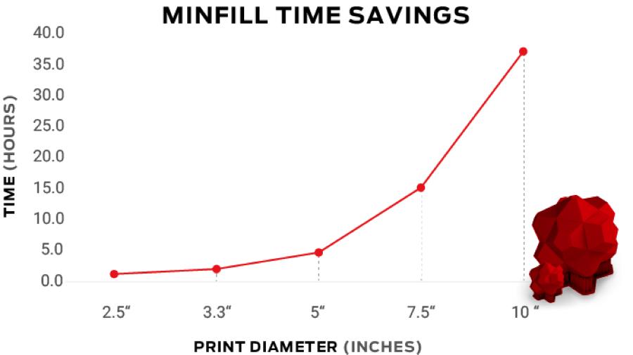 MakerBot MinFill
