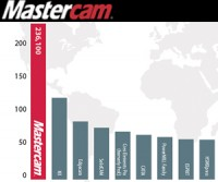 CIMdata Ranks Mastercam® 1st